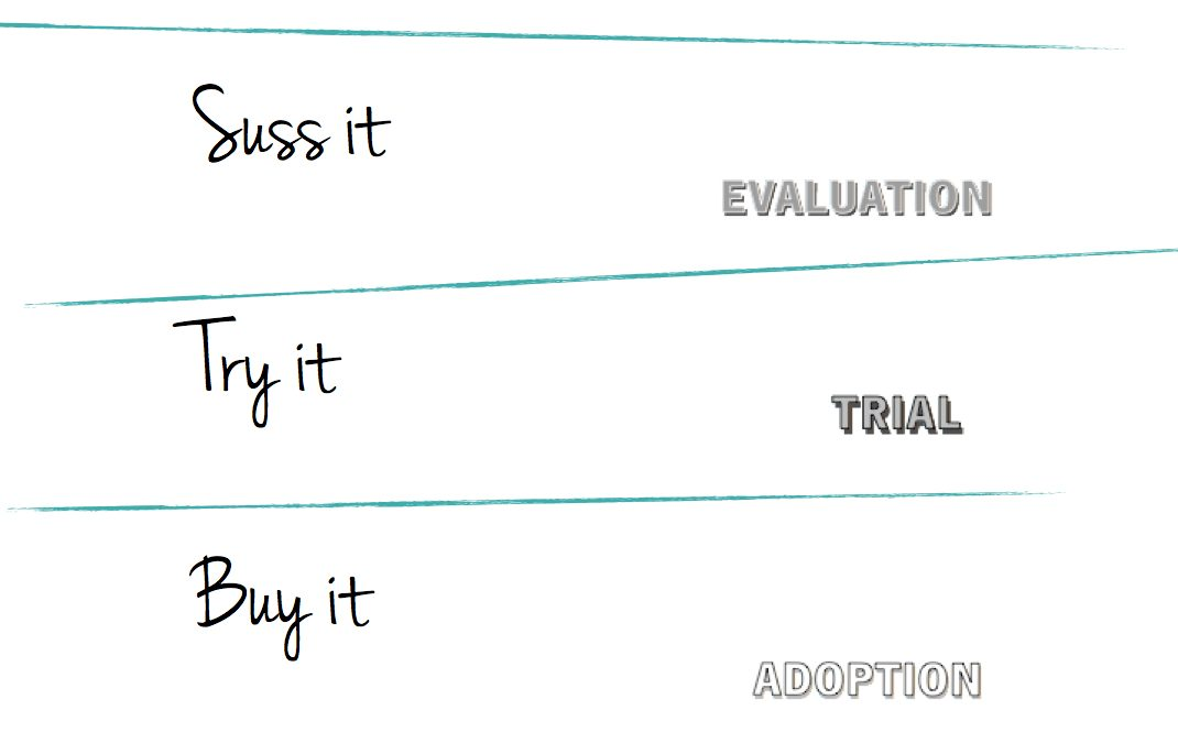 What are the steps in a buying decision?