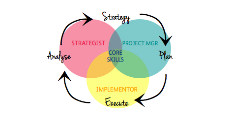3 types of marketing consultant