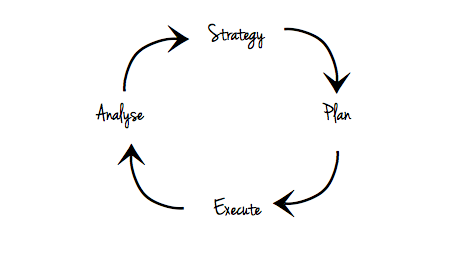 Marketing is a cyclical process