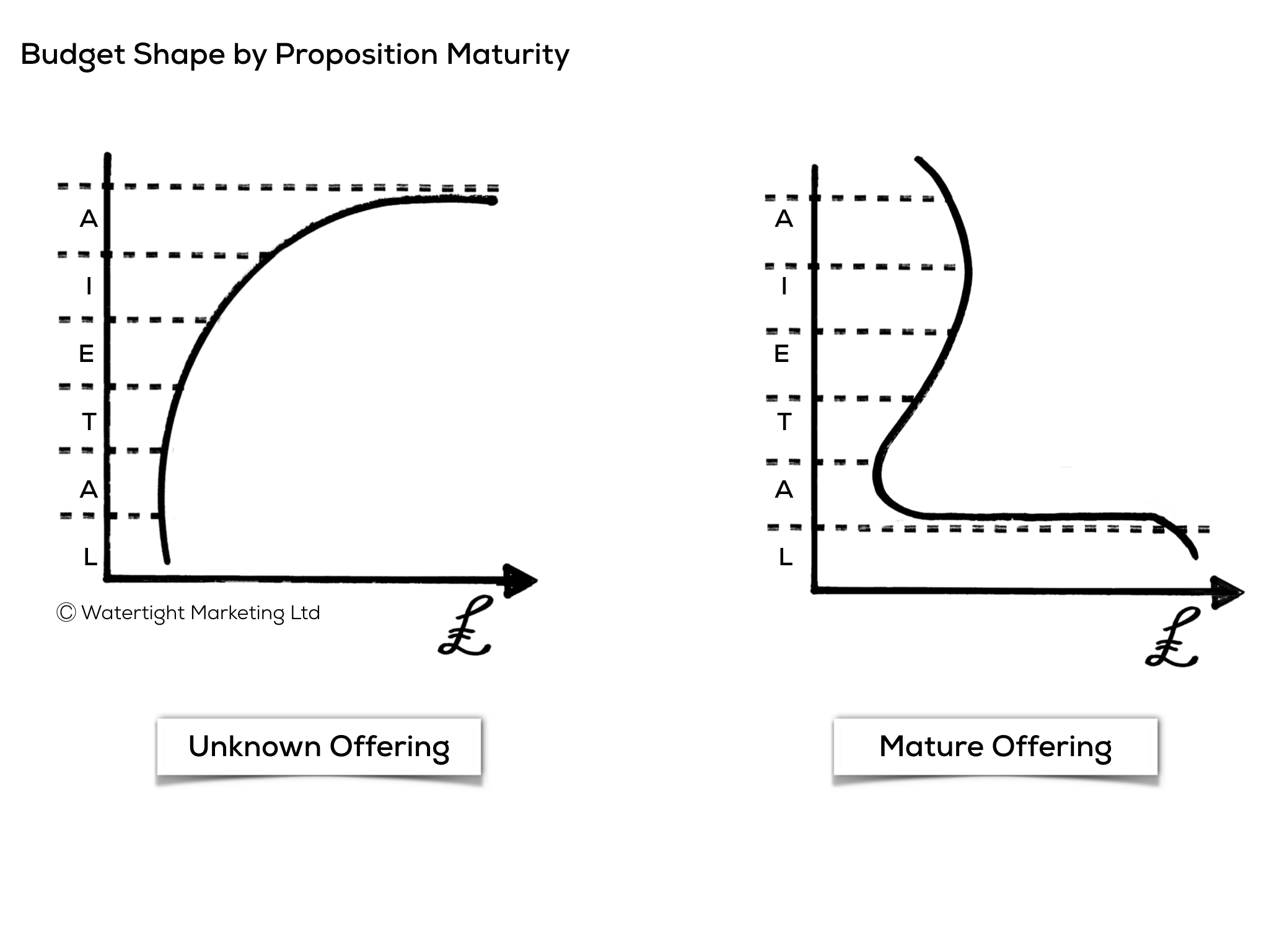 Budget shapes by product maturity