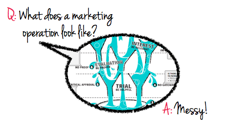 Accept it. Embrace it. Marketing is messy!