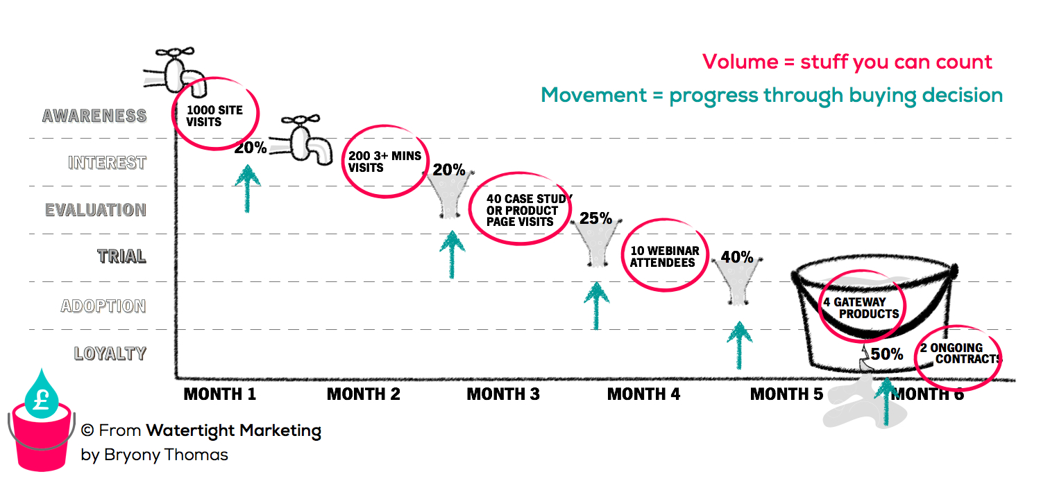 Measuring volume and progression in your marketing