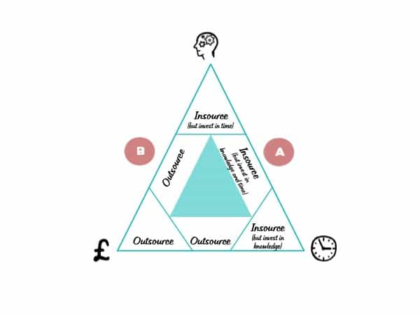 Insource/outsource model 2