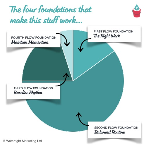 Four Flow Foundations Chart
